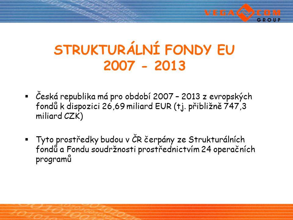 STRUKTURÁLNÍ FONDY EU 2007 - 2013  Česká republika má pro období 2007 – 2013 z evropských fondů k dispozici 26,69 miliard EUR (tj. přibližně 747,3 mi