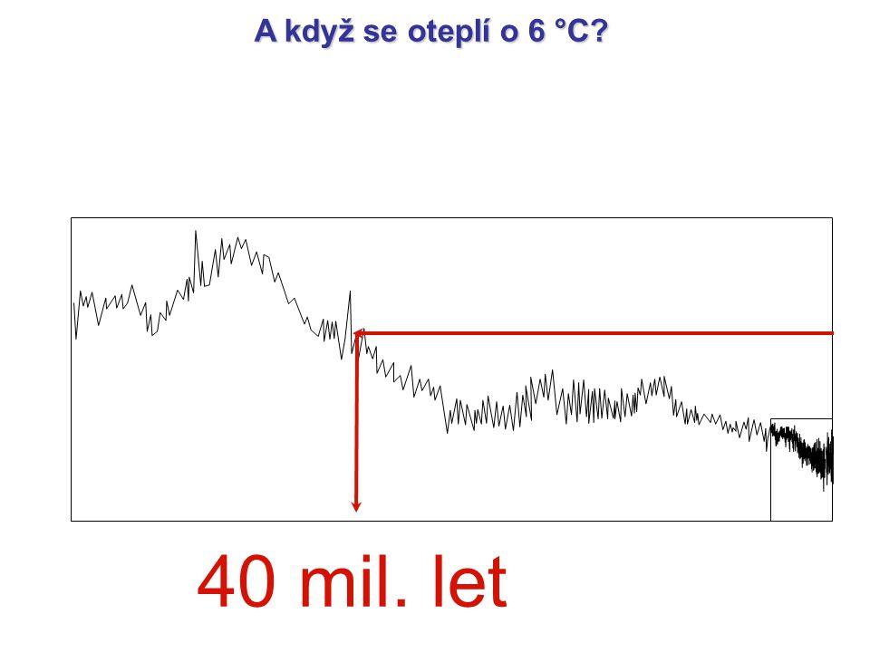 A když se oteplí o 6 °C? 40 mil. let