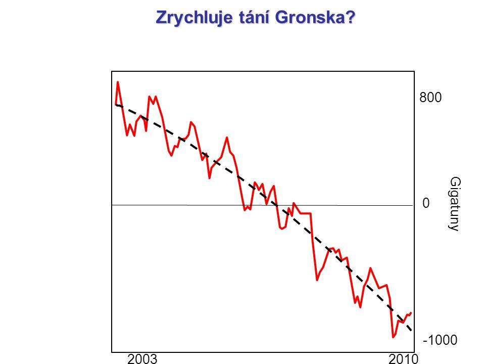 Zrychluje tání Gronska? 2003 2010 800 -1000 0 Gigatuny
