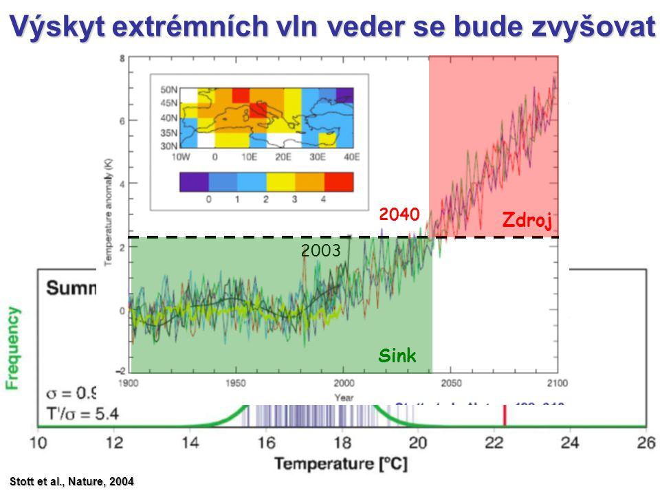 Výskyt extrémních vln veder se bude zvyšovat Stott et al., Nature, 2004 2003 2040 Sink Zdroj