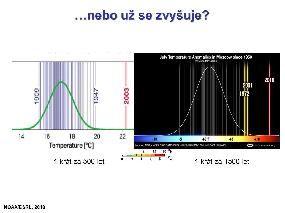 …nebo už se zvyšuje? Odchylka průměrné měsíční teploty pro dvě extrémní vlny veder 1-krát za 500 let1-krát za 1500 let NOAA/ESRL, 2010