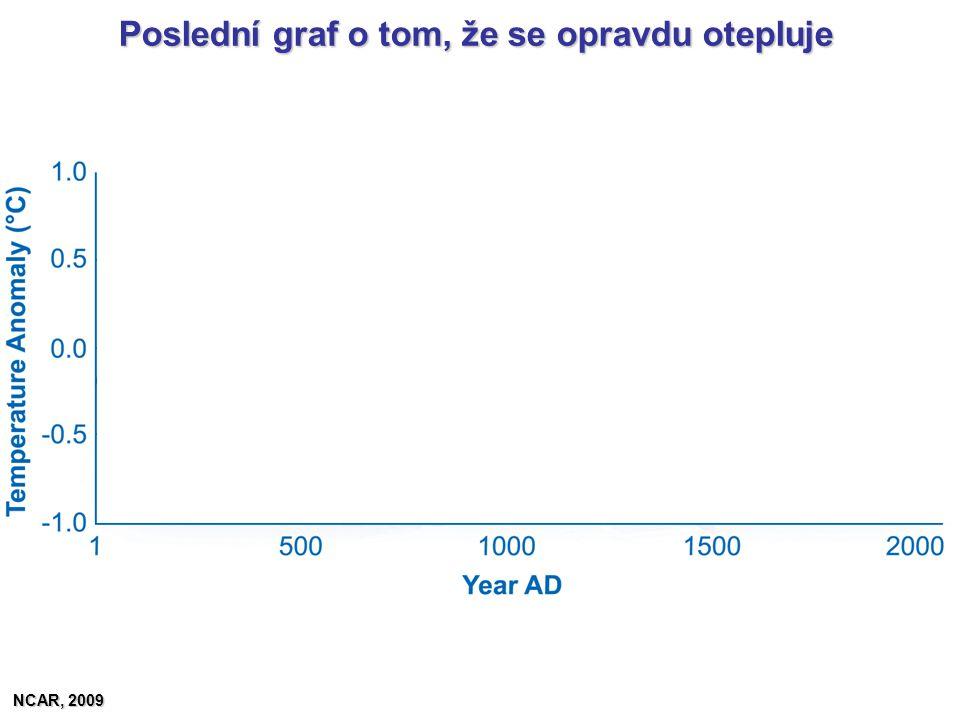 Poslední graf o tom, že se opravdu otepluje NCAR, 2009