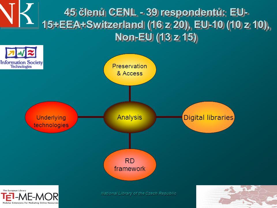 National Library of the Czech Republic 45 členů CENL - 39 respondentů: EU- 15+EEA+Switzerland (16 z 20), EU-10 (10 z 10), Non-EU (13 z 15) Analysis Preservation& Access Digital libraries RD framework Underlying technologies
