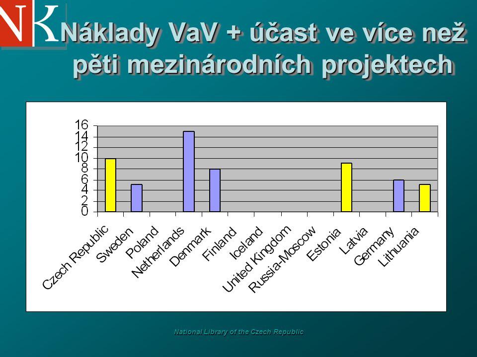 National Library of the Czech Republic Náklady VaV + účast ve více než pěti mezinárodních projektech