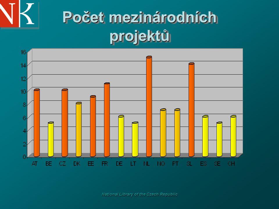 National Library of the Czech Republic Počet mezinárodních projektů