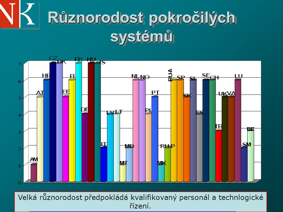 National Library of the Czech Republic Různorodost pokročilých systémů Velká různorodost předpokládá kvalifikovaný personál a technlogické řízení. Por