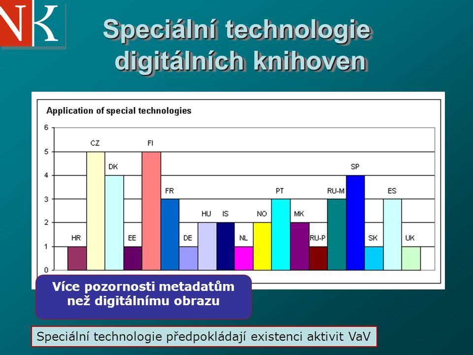 National Library of the Czech Republic Speciální technologie digitálních knihoven Více pozornosti metadatům než digitálnímu obrazu Speciální technologie předpokládají existenci aktivit VaV