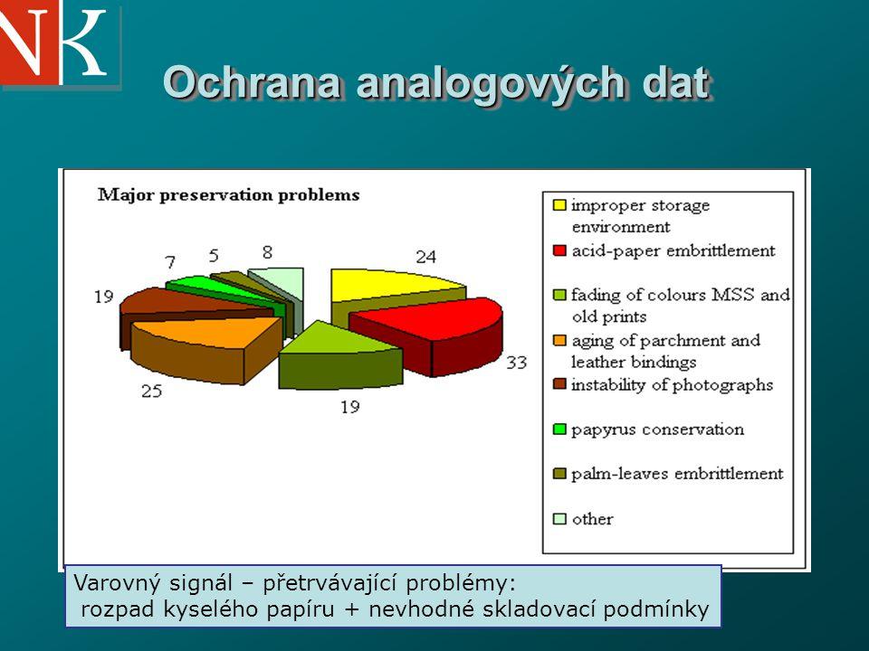 National Library of the Czech Republic Ochrana analogových dat Varovný signál – přetrvávající problémy: rozpad kyselého papíru + nevhodné skladovací p
