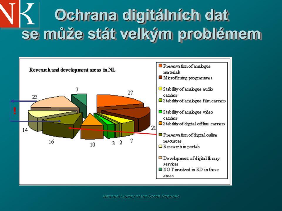 National Library of the Czech Republic Ochrana digitálních dat se může stát velkým problémem !