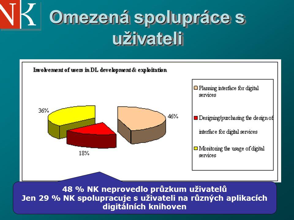 National Library of the Czech Republic Omezená spolupráce s uživateli 48 % NK neprovedlo průzkum uživatelů Jen 29 % NK spolupracuje s uživateli na různých aplikacích digitálních knihoven