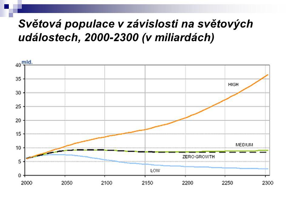 Světová populace v závislosti na světových událostech, 2000-2300 (v miliardách)
