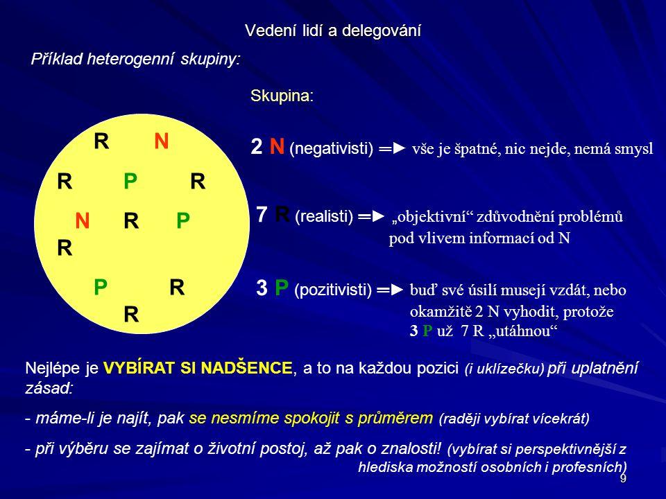 """9 Vedení lidí a delegování Příklad heterogenní skupiny: R N RPR NR P R P R R Skupina: 2 N (negativisti) ═► vše je špatné, nic nejde, nemá smysl 7 R (realisti) ═► """" objektivní zdůvodnění problémů pod vlivem informací od N 3 P (pozitivisti) ═► buď své úsilí musejí vzdát, nebo okamžitě 2 N vyhodit, protože 3 P už 7 R """"utáhnou Nejlépe je VYBÍRAT SI NADŠENCE, a to na každou pozici (i uklízečku) při uplatnění zásad: - máme-li je najít, pak se nesmíme spokojit s průměrem (raději vybírat vícekrát) - při výběru se zajímat o životní postoj, až pak o znalosti."""