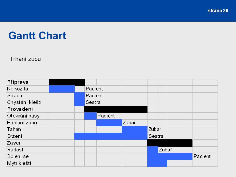 Gantt Chart Trhání zubu strana 26
