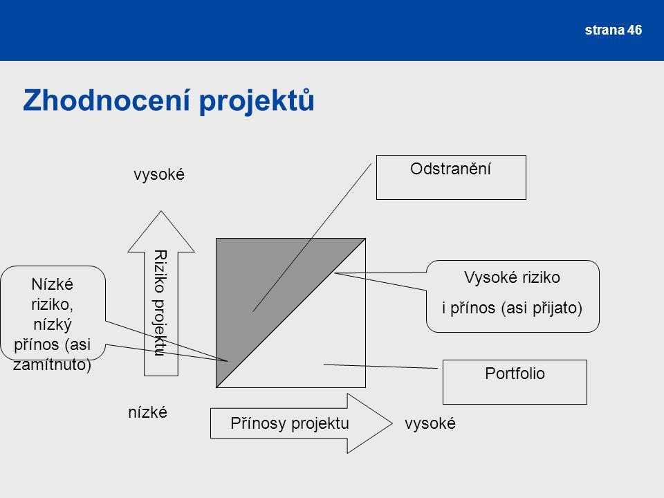 Zhodnocení projektů Přínosy projektu Riziko projektu nízké vysoké Odstranění Portfolio Nízké riziko, nízký přínos (asi zamítnuto) Vysoké riziko i přín