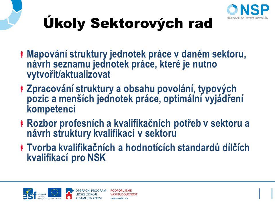 Úkoly Sektorových rad  Posouzení aktuální struktury pozic v NSP/KTP (www.nsp.cz /www.istp.cz)www.nsp.czwww.istp.cz  Návrh seznamu jednotek práce nově vytvářených a aktualizovaných  Tvorba a revize dílčích kvalifikací  Spolupráce na vymezení úplných kvalifikací  Kontrola činnosti autorizovaných osob (delegování odborníků)