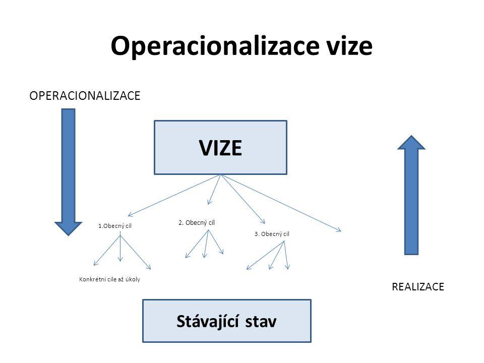 Operacionalizace vize OPERACIONALIZACE VIZE Stávající stav REALIZACE 1.Obecný cíl 2. Obecný cíl 3. Obecný cíl Konkrétní cíle až úkoly