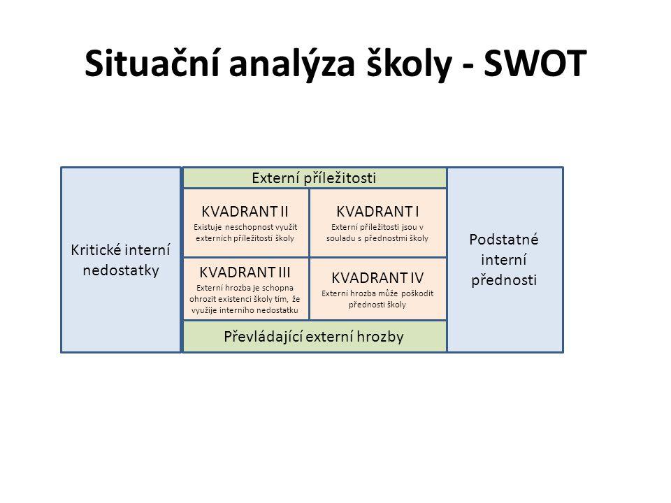 Situační analýza školy - SWOT Kritické interní nedostatky KVADRANT II Existuje neschopnost využít externích příležitostí školy KVADRANT I Externí příl