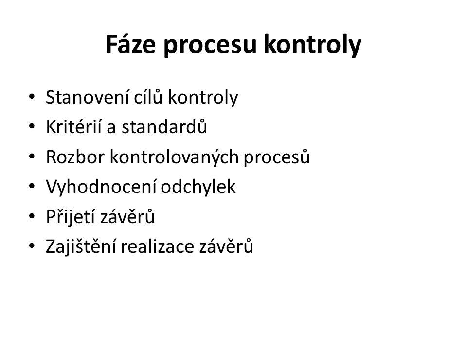 Fáze procesu kontroly Stanovení cílů kontroly Kritérií a standardů Rozbor kontrolovaných procesů Vyhodnocení odchylek Přijetí závěrů Zajištění realiza