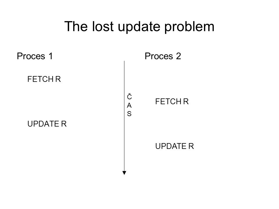 The lost update problem Proces 1 FETCH R UPDATE R Proces 2 FETCH R UPDATE R ČASČAS