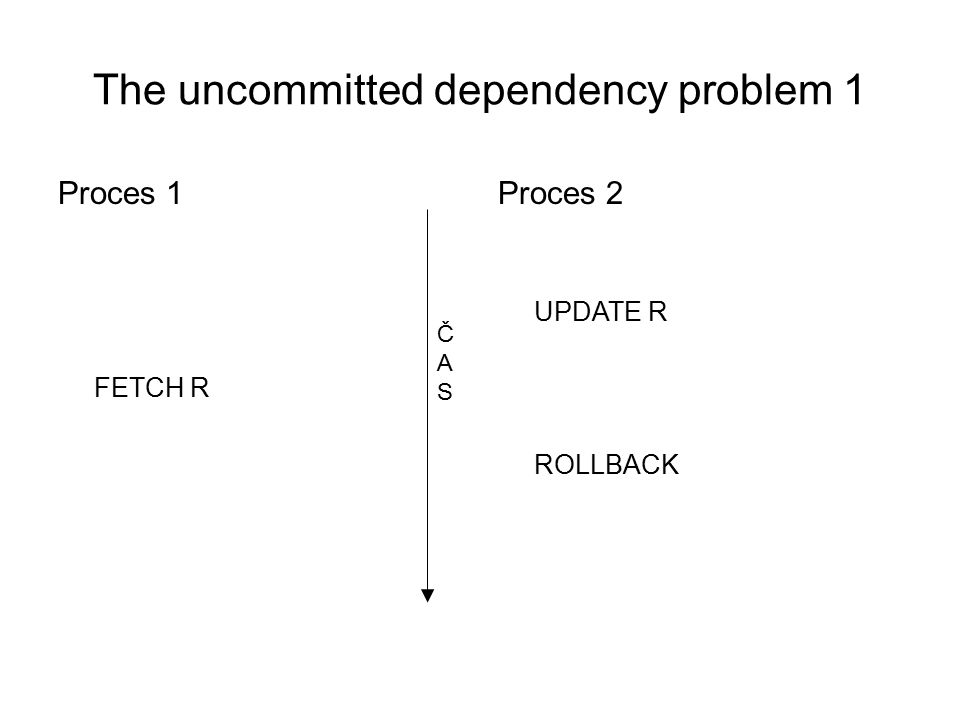 The uncommitted dependency problem 1 Proces 1 FETCH R Proces 2 UPDATE R ROLLBACK ČASČAS