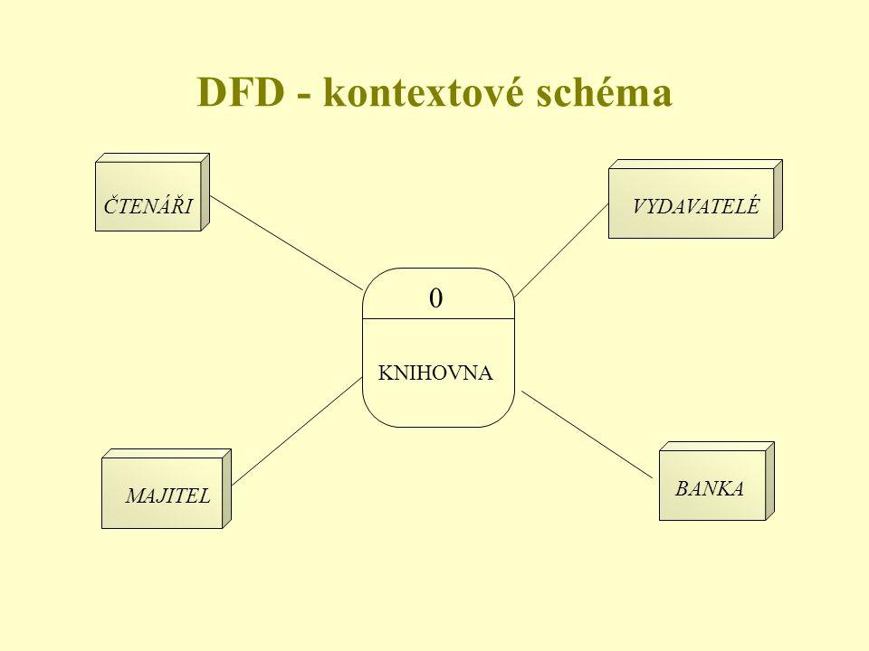 0 KNIHOVNA ČTENÁŘIVYDAVATELÉ MAJITEL BANKA DFD - kontextové schéma