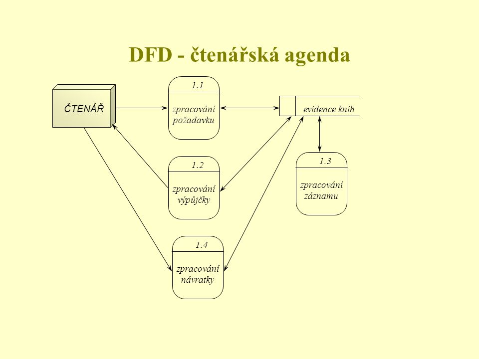 ČTENÁŘ 1.1 zpracování požadavku 1.2 zpracování výpůjčky 1.4 zpracování návratky evidence knih 1.3 zpracování záznamu DFD - čtenářská agenda