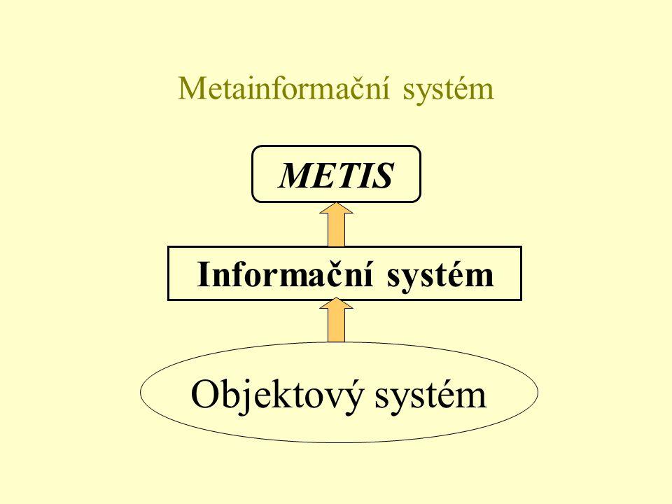 Prvky databázového systému Báze dat SŘBD Slovník/ Adresář Slovník/ Adresář Administrátor (správce) databáze