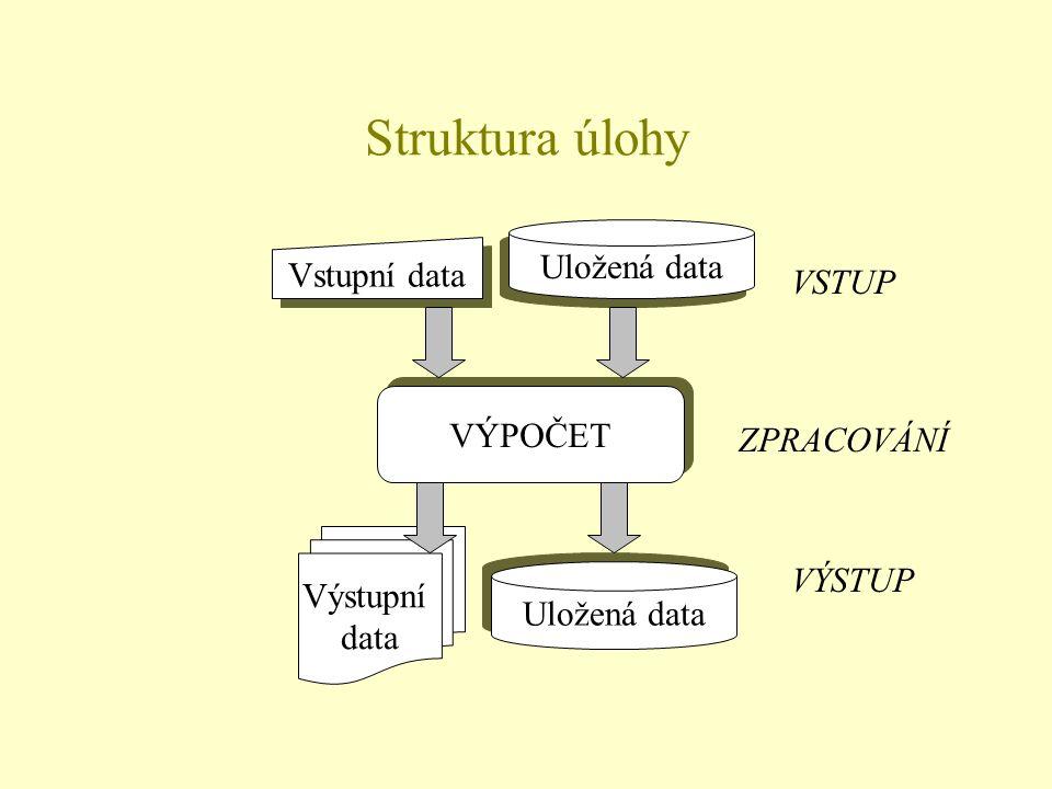 Struktura úlohy VÝPOČET Vstupní data Uložená data Výstupní data VSTUP ZPRACOVÁNÍ VÝSTUP