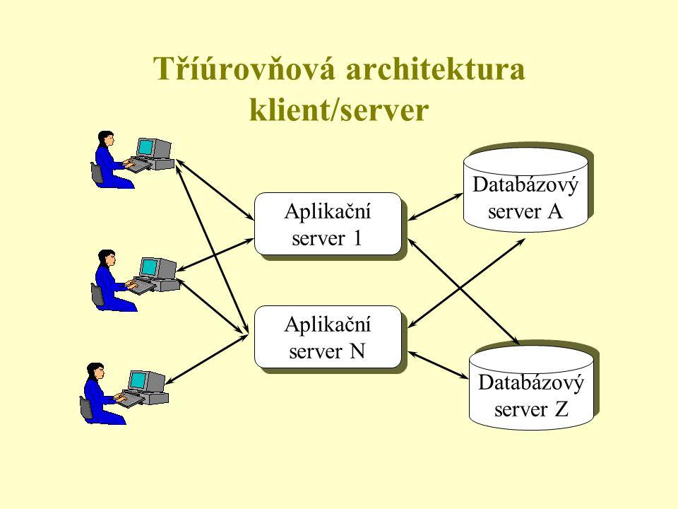 Tříúrovňová architektura klient/server Databázový server A Databázový server A Databázový server Z Databázový server Z Aplikační server 1 Aplikační server 1 Aplikační server N Aplikační server N