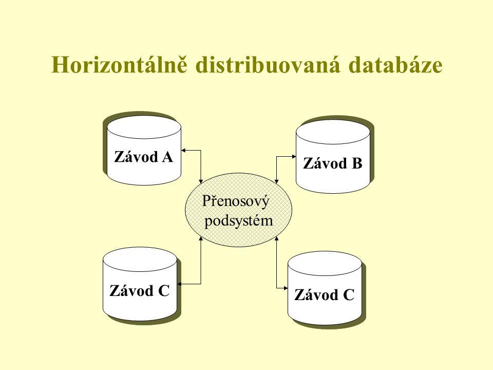 Horizontálně distribuovaná databáze Závod A Závod B Závod C Přenosový podsystém Závod C