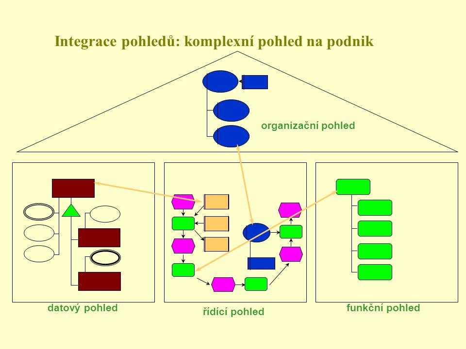 Integrace pohledů: komplexní pohled na podnik organizační pohled datový pohled řídící pohled funkční pohled