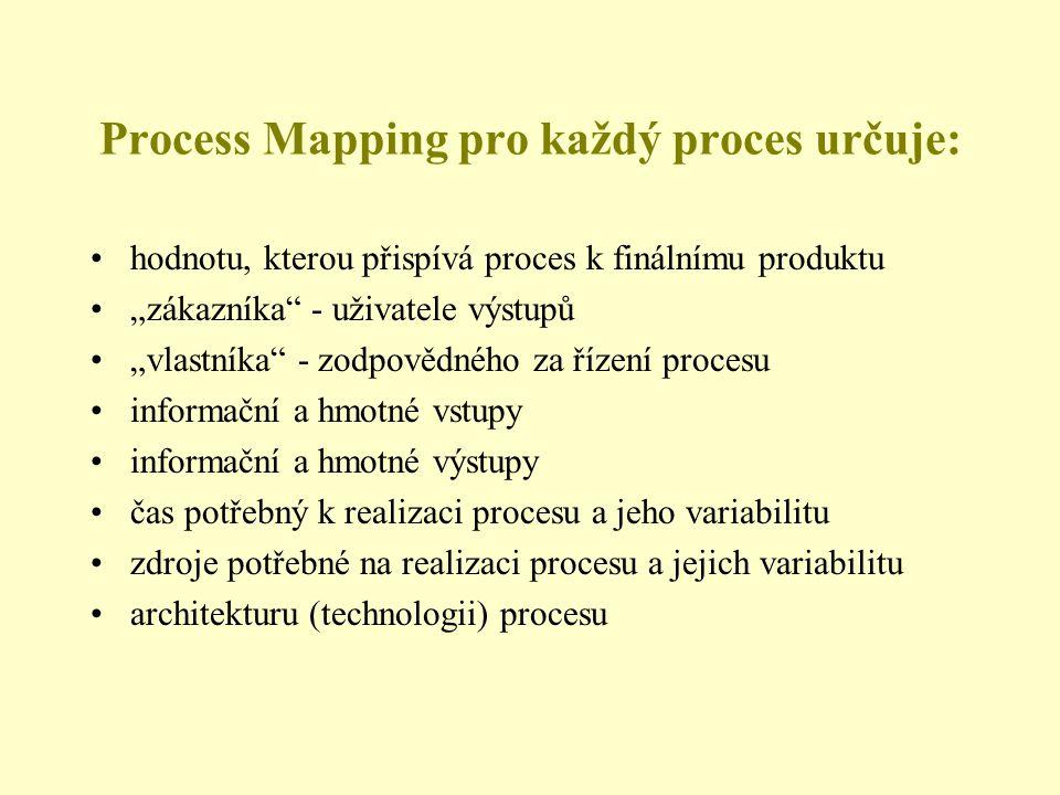"""Process Mapping pro každý proces určuje: hodnotu, kterou přispívá proces k finálnímu produktu """"zákazníka - uživatele výstupů """"vlastníka - zodpovědného za řízení procesu informační a hmotné vstupy informační a hmotné výstupy čas potřebný k realizaci procesu a jeho variabilitu zdroje potřebné na realizaci procesu a jejich variabilitu architekturu (technologii) procesu"""