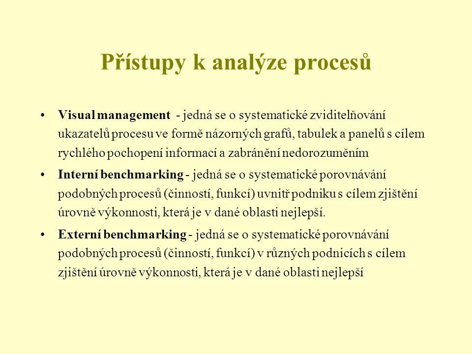 Přístupy k analýze procesů Visual management - jedná se o systematické zviditelňování ukazatelů procesu ve formě názorných grafů, tabulek a panelů s cílem rychlého pochopení informací a zabránění nedorozuměním Interní benchmarking - jedná se o systematické porovnávání podobných procesů (činností, funkcí) uvnitř podniku s cílem zjištění úrovně výkonnosti, která je v dané oblasti nejlepší.