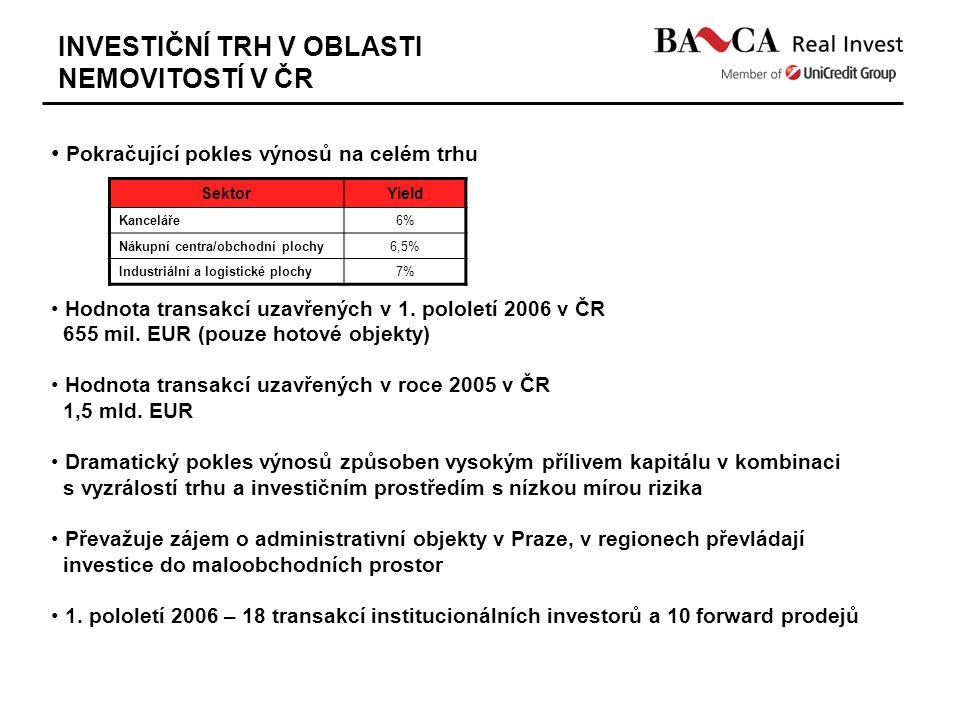 INVESTIČNÍ TRH V OBLASTI NEMOVITOSTÍ V ČR Pokračující pokles výnosů na celém trhu Hodnota transakcí uzavřených v 1. pololetí 2006 v ČR 655 mil. EUR (p