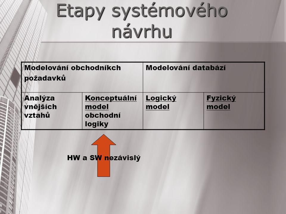 Etapy systémového návrhu Modelování obchodníkch požadavků Modelování databází Analýza vnějších vztahů Konceptuální model obchodní logiky Logický model
