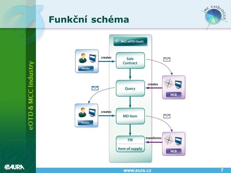 eOTD & MCC Industry www.aura.cz 7 Funkční schéma