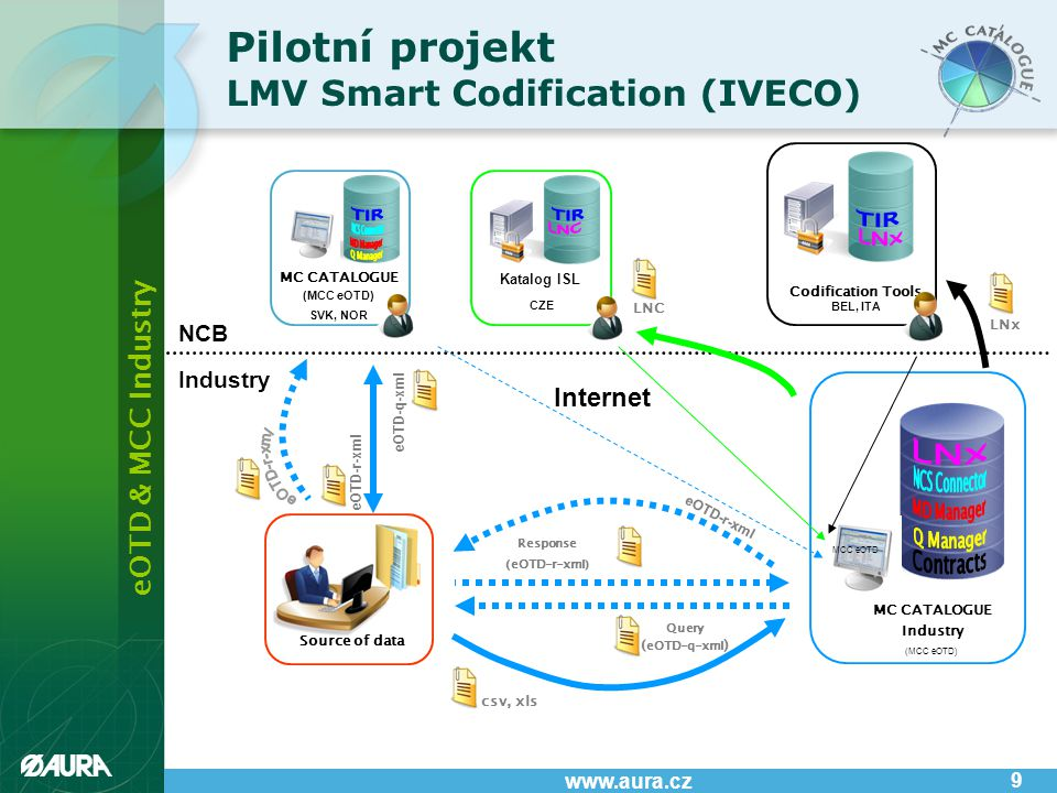 eOTD & MCC Industry www.aura.cz 9 Pilotní projekt LMV Smart Codification (IVECO) Source of data eOTD-r-xml eOTD-q-xml csv, xls Query ( eOTD-q-xml ) Response (eOTD-r-xml) eOTD-r-xml Internet NCB Industry MCC eOTD MC CATALOGUE Industry (MCC eOTD) LNC Katalog ISL CZE MC CATALOGUE (MCC eOTD) SVK, NOR LNx Codification Tools BEL, ITA