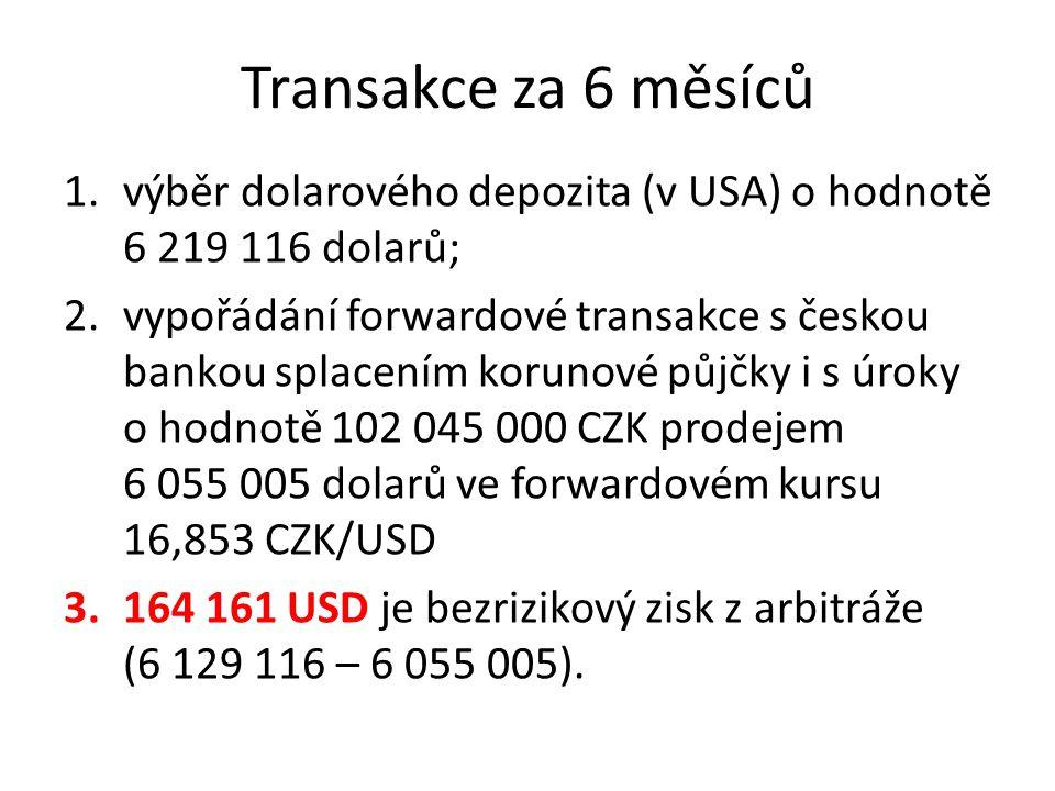 Transakce za 6 měsíců 1.výběr dolarového depozita (v USA) o hodnotě 6 219 116 dolarů; 2.vypořádání forwardové transakce s českou bankou splacením korunové půjčky i s úroky o hodnotě 102 045 000 CZK prodejem 6 055 005 dolarů ve forwardovém kursu 16,853 CZK/USD 3.164 161 USD je bezrizikový zisk z arbitráže (6 129 116 – 6 055 005).