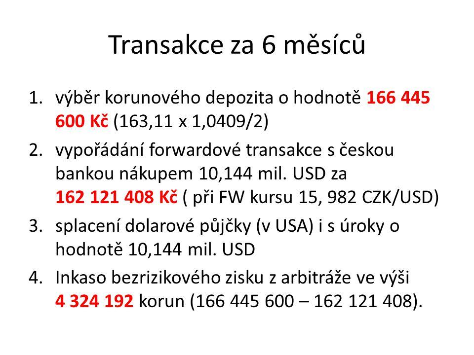 Transakce za 6 měsíců 1.výběr korunového depozita o hodnotě 166 445 600 Kč (163,11 x 1,0409/2) 2.vypořádání forwardové transakce s českou bankou nákupem 10,144 mil.