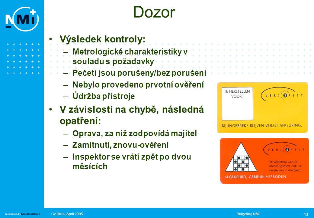 Cz Brno, April 2005Butgeting NMi 13 Dozor Výsledek kontroly: –Metrologické charakteristiky v souladu s požadavky –Pečeti jsou porušeny/bez porušení –Nebylo provedeno prvotní ověření –Údržba přístroje V závislosti na chybě, následná opatření: –Oprava, za niž zodpovídá majitel –Zamítnutí, znovu-ověření –Inspektor se vrátí zpět po dvou měsících