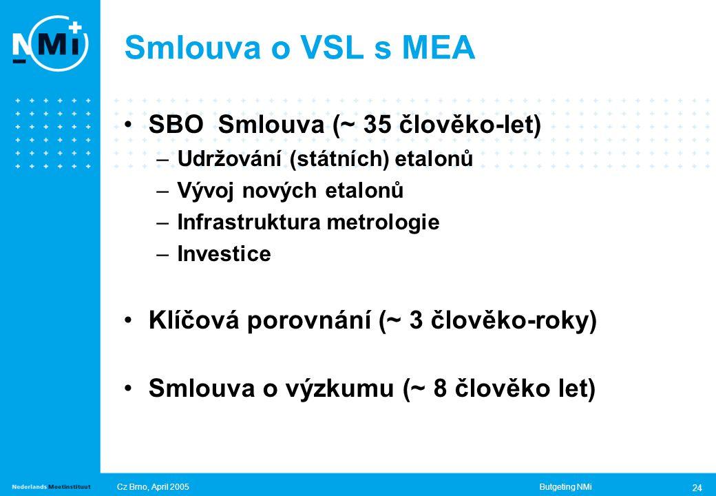 Cz Brno, April 2005Butgeting NMi 24 Smlouva o VSL s MEA SBO Smlouva (~ 35 člověko-let) –Udržování (státních) etalonů –Vývoj nových etalonů –Infrastruktura metrologie –Investice Klíčová porovnání (~ 3 člověko-roky) Smlouva o výzkumu (~ 8 člověko let)