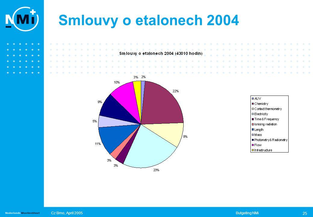 Cz Brno, April 2005Butgeting NMi 25 Smlouvy o etalonech 2004