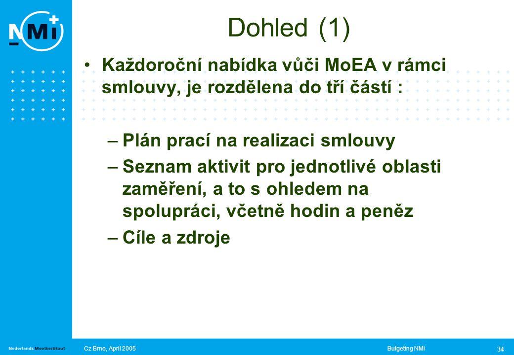 Cz Brno, April 2005Butgeting NMi 34 Dohled (1) Každoroční nabídka vůči MoEA v rámci smlouvy, je rozdělena do tří částí : –Plán prací na realizaci smlouvy –Seznam aktivit pro jednotlivé oblasti zaměření, a to s ohledem na spolupráci, včetně hodin a peněz –Cíle a zdroje