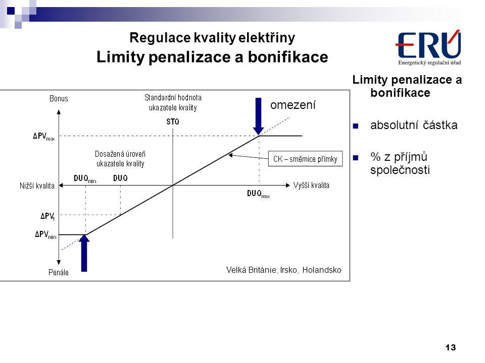 13 Limity penalizace a bonifikace absolutní částka % z příjmů společnosti S omezením omezení Velká Británie, Irsko, Holandsko Regulace kvality elektřiny Limity penalizace a bonifikace