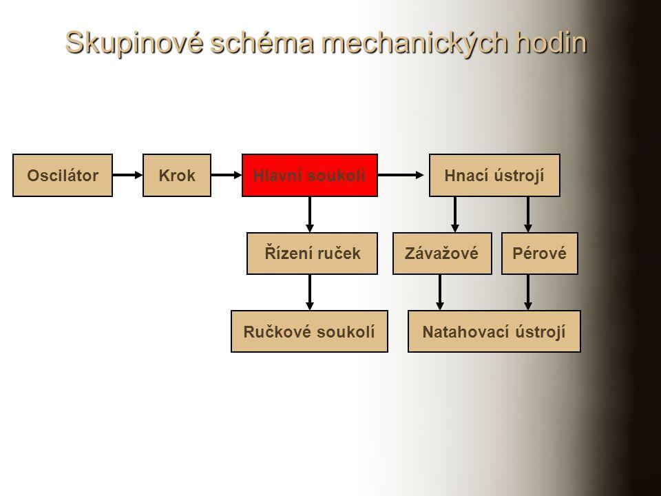 Skupinové schéma bicího ústrojí Hodinový stroj Zvukové ústrojí Soukolí Hnací ústrojí Regulátor rychlosti Spouštěcí ústrojí Počítací ústrojí Ručkové soukolí Bicí stroj