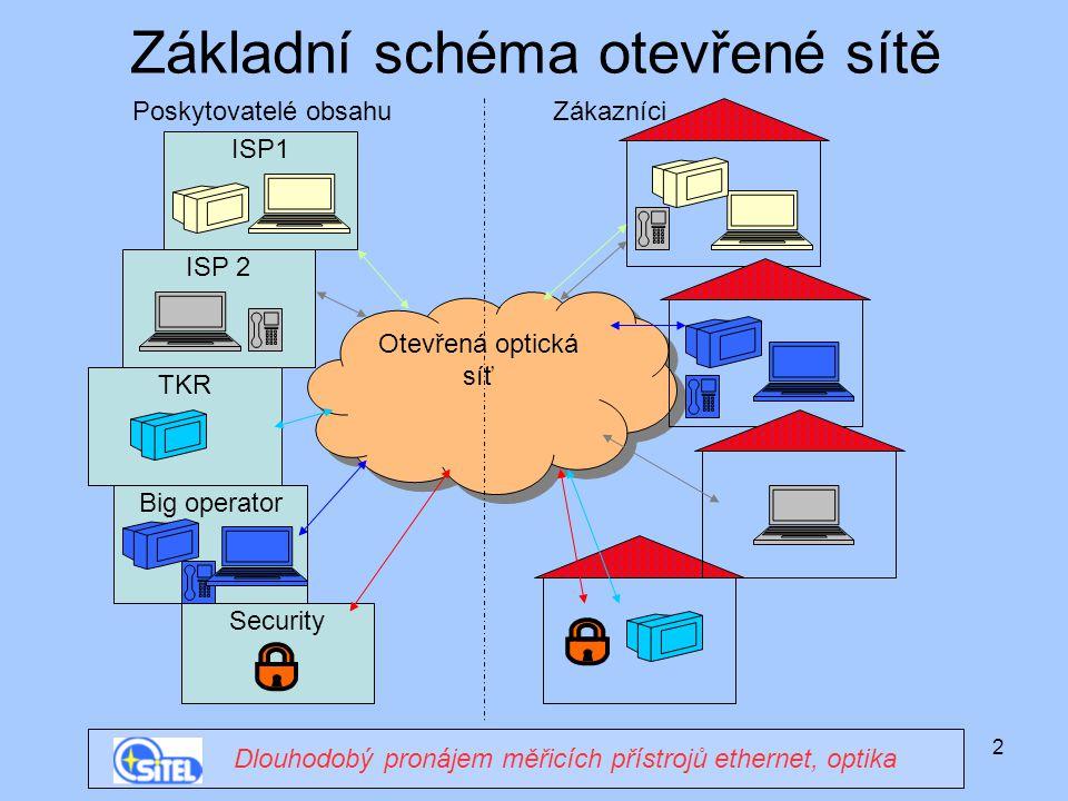 2 Základní schéma otevřené sítě Dlouhodobý pronájem měřicích přístrojů ethernet, optika Otevřená optická síť ISP1 ISP 2 TKR Big operator Security Poskytovatelé obsahuZákazníci