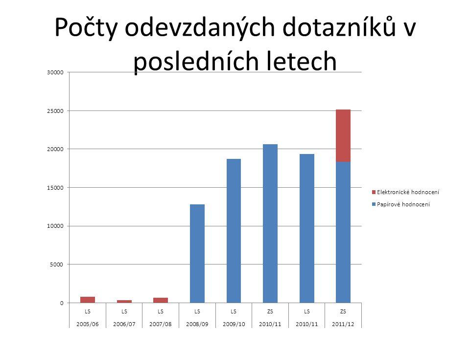 Počty odevzdaných dotazníků v posledních letech
