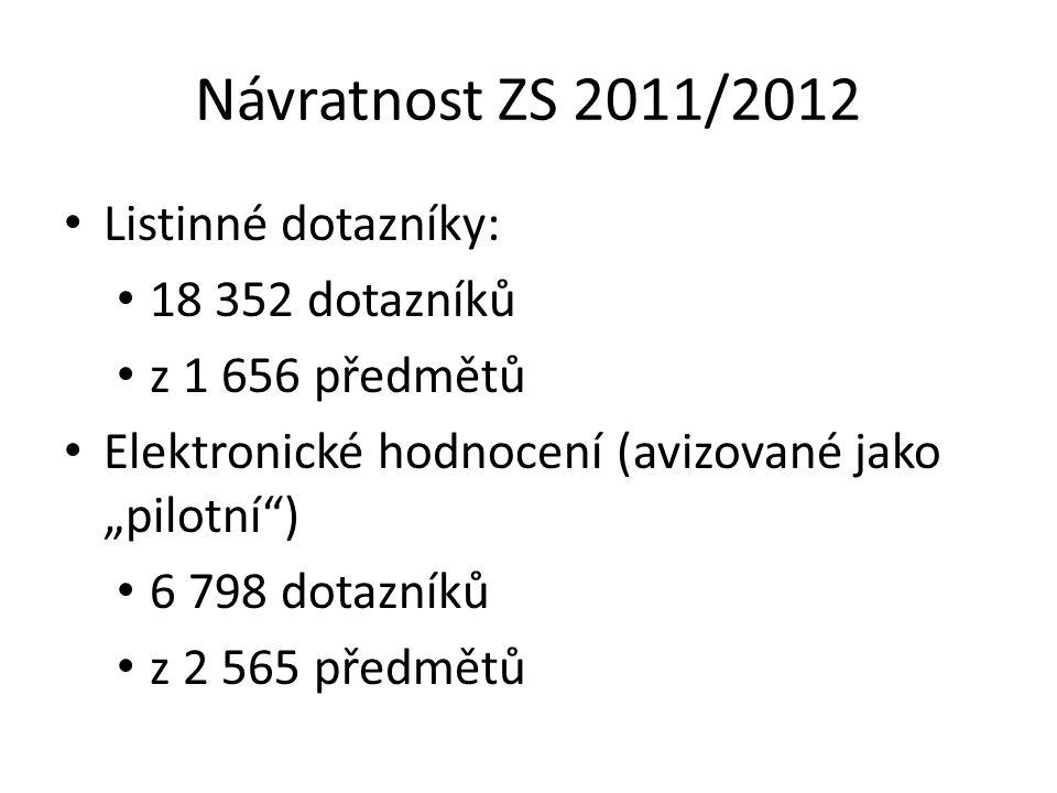 """Návratnost ZS 2011/2012 Listinné dotazníky: 18 352 dotazníků z 1 656 předmětů Elektronické hodnocení (avizované jako """"pilotní ) 6 798 dotazníků z 2 565 předmětů"""
