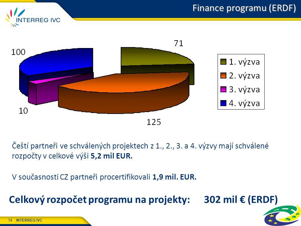 INTERREG IVC 14 Finance programu (ERDF) Celkový rozpočet programu na projekty: 302 mil € (ERDF) Čeští partneři ve schválených projektech z 1., 2., 3.