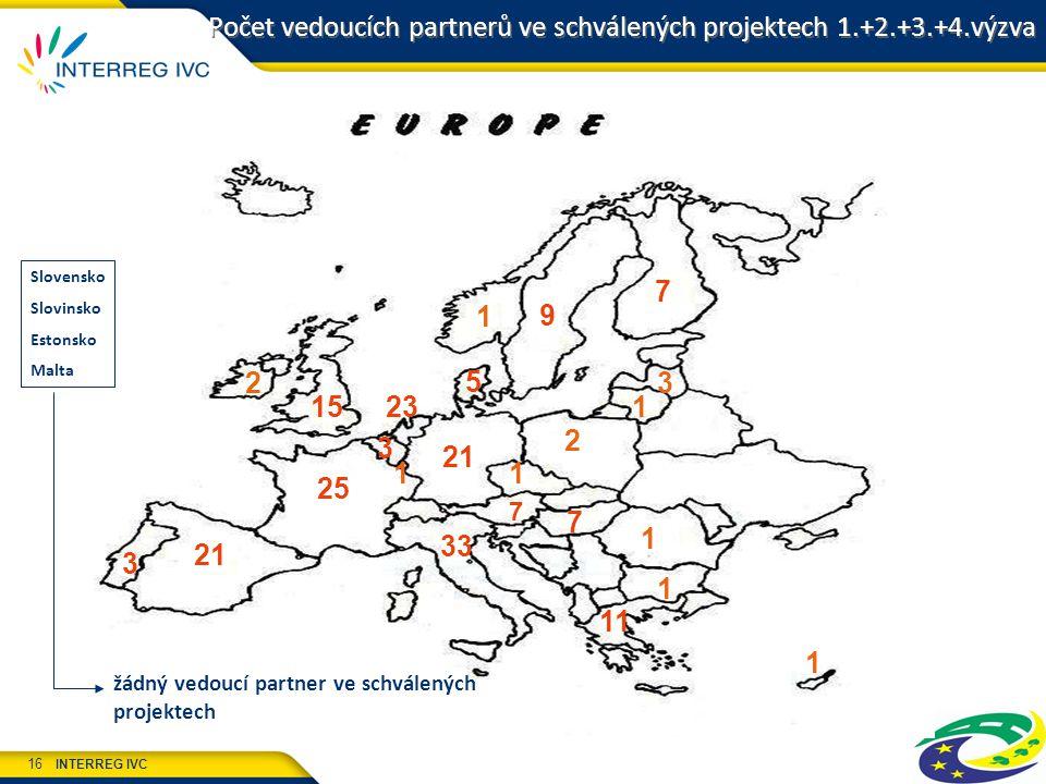 INTERREG IVC 16 Počet vedoucích partnerů ve schválených projektech 1.+2.+3.+4.výzva 7 3 21 5 11 21 7 25 33 23 3 9 15 2 3 1 2 7 1 Slovensko Slovinsko Estonsko Malta žádný vedoucí partner ve schválených projektech 1 1 1 1 1